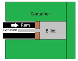 Indirect extrusion diagram